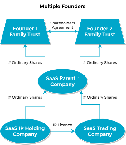 Structuring a SaaS business - Multiple Founders